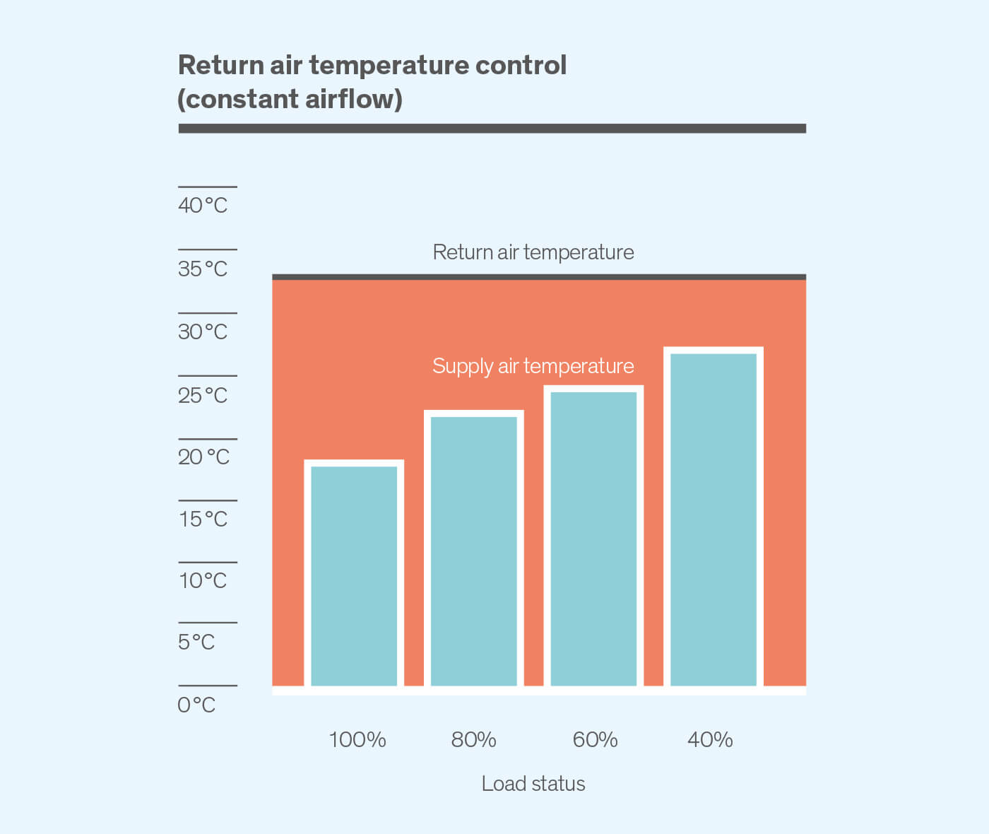 Return air temperature control - diagram