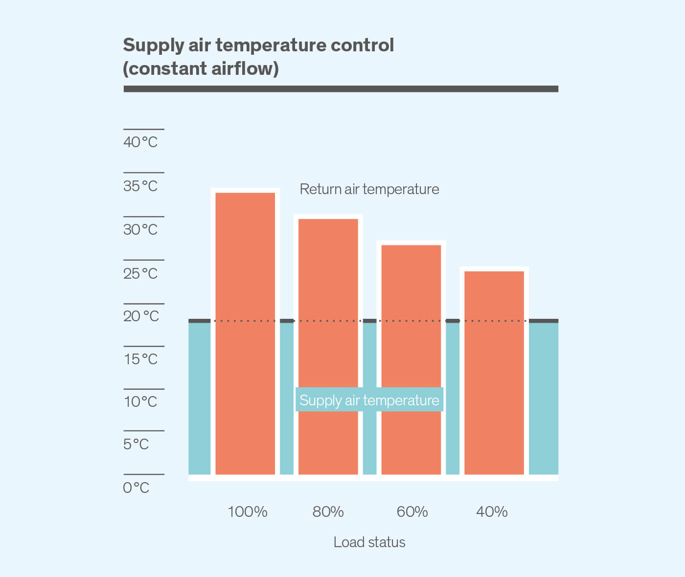 Supply air temperature control - Diagram